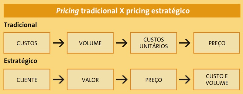 tabela valor pricing estrategico