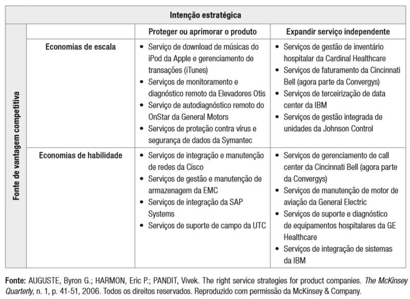 estrategias de serviço para empresas de bens