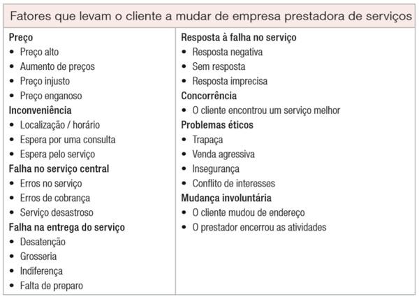 fatores que levam o cliente a mudar de empresa