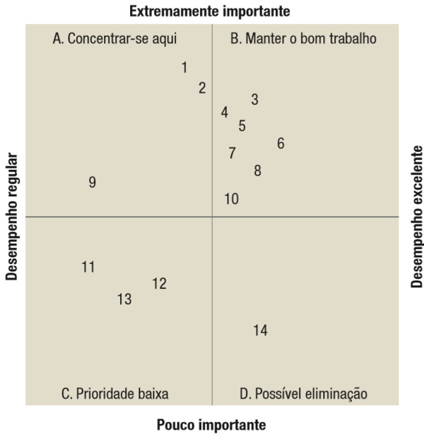 tabela de análise ponderada de importancia desempenho