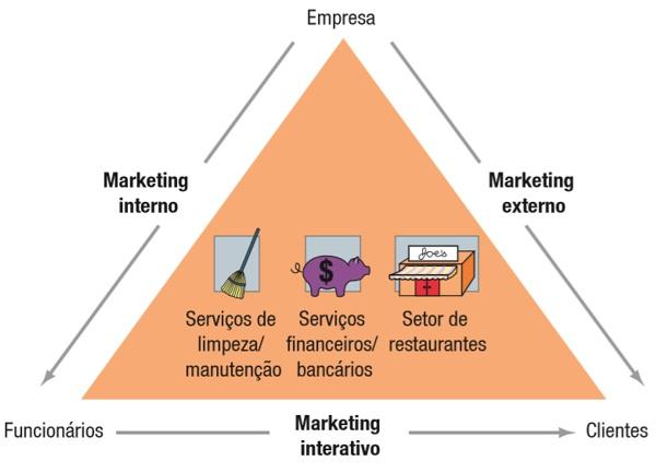 tipos de marketing no setor de servicos