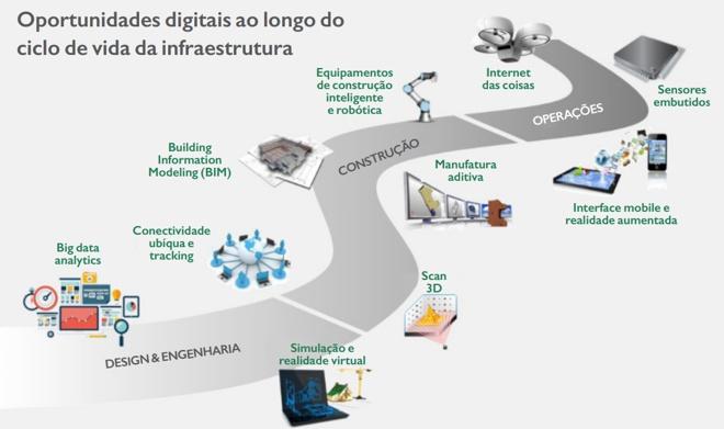 oportunidade digital infraestrutura